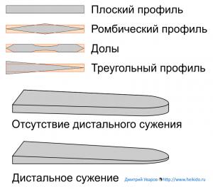 blade-profiles