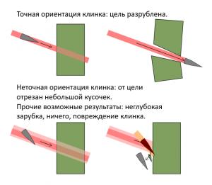 blade-orientation