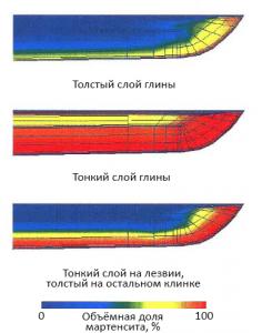 К чему приводят различные варианты нанесения глины на клинок при закалке